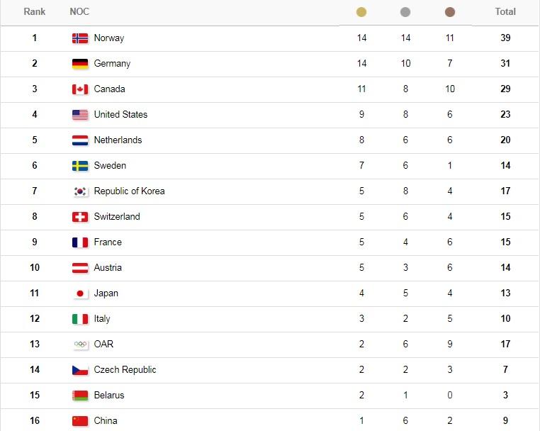 Пхенчхан-2018. Беларусь заняла 15-ю строчку медального зачета